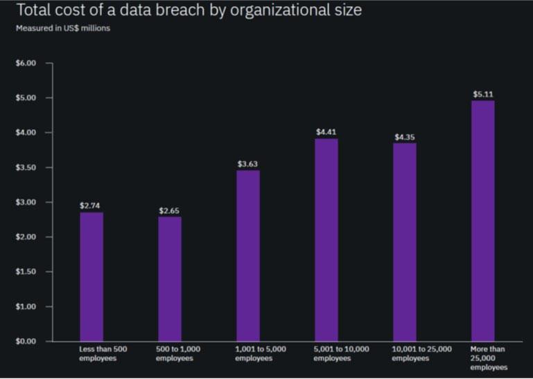 Costo di Data Breach per dimensione aziendale