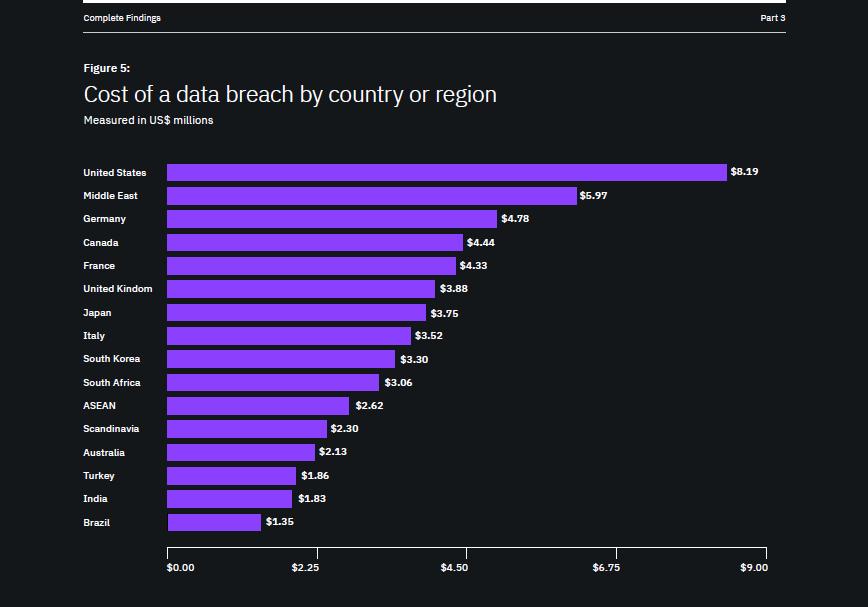 Costo di Data Breach per stato